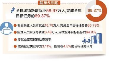 河北:截至6月底 全省城镇新增就业58.97万人
