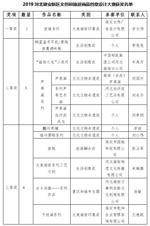 2019河北雄安新区文创和旅游商品创意设计大赛获奖名单公告