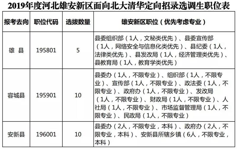 25人!雄安新区面向北大清华定向招录选调生(附职位表)