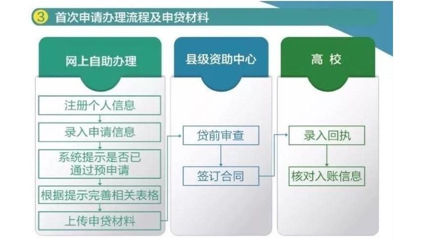 助学圆梦:国开行助学贷款在雄县正式开办