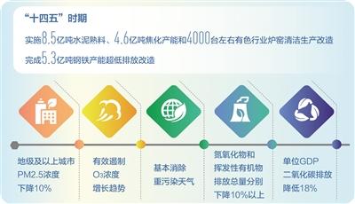 """城市空气质量列入""""十四五""""规划纲要约束性指标"""